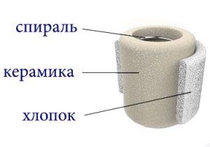 Kanger SSOCC Ceramic Coil